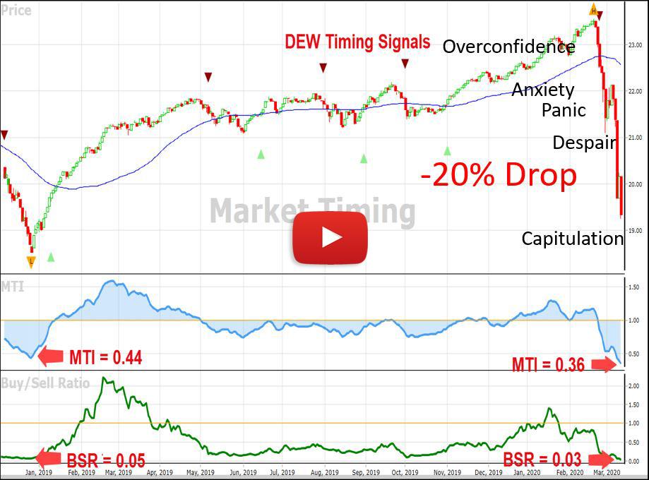 February Market Timing