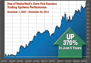 Vectorvest sure fire trading system