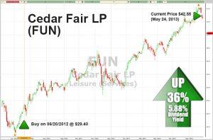 Graph for FUN stock