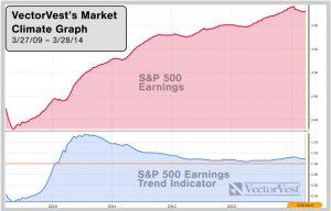 VectorVest Market Climate Graph