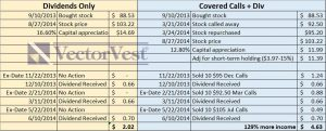 Dividends or Covered Calls + Dividends