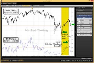 September - November Canary graph
