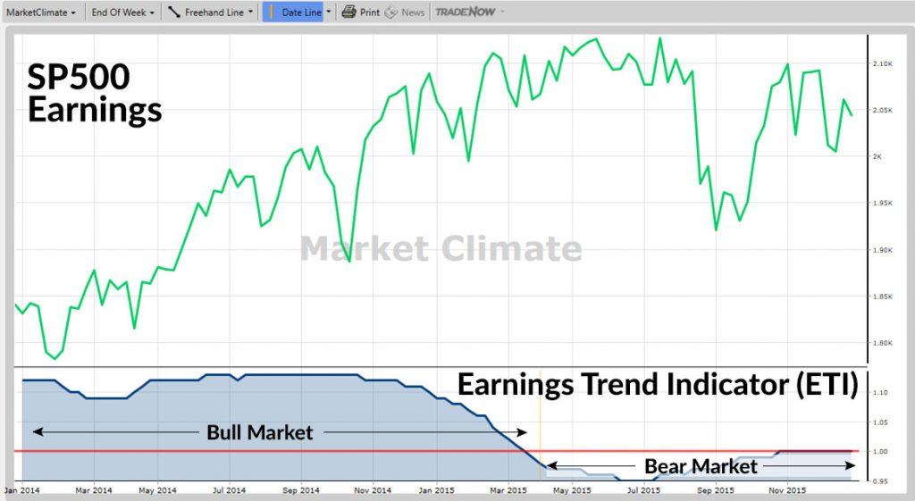 Market Climate graph