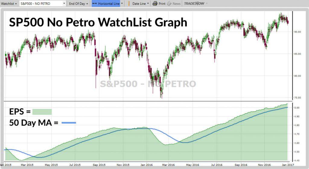 S&P 500 No Petro graph