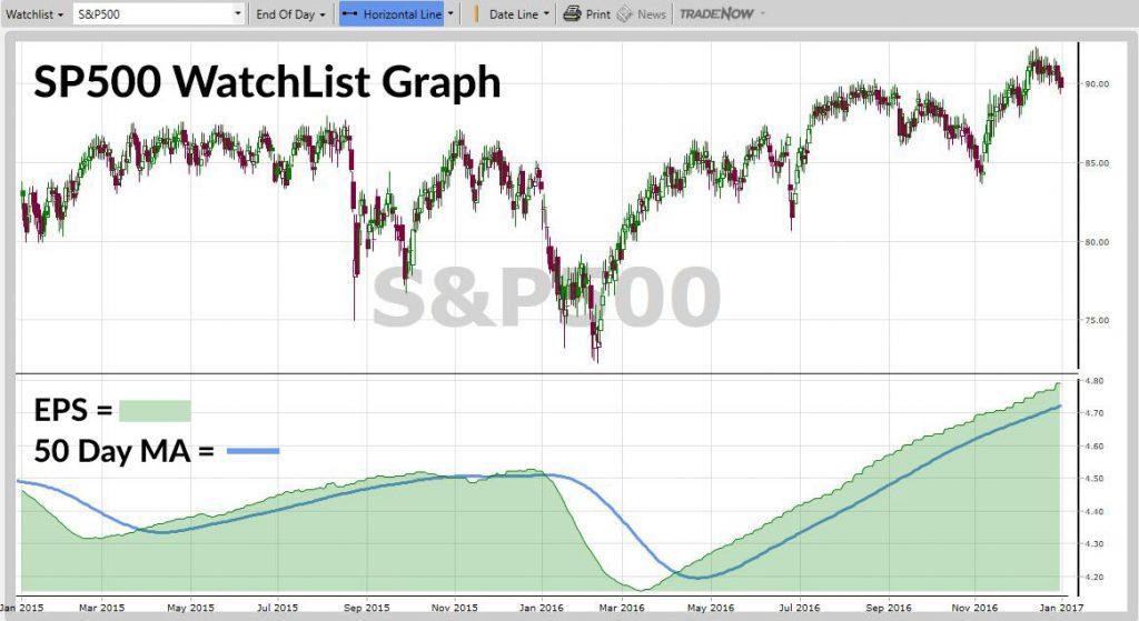 S&P500 WatchList Graph