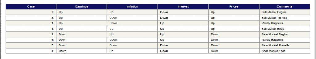 The Earnings Indicator
