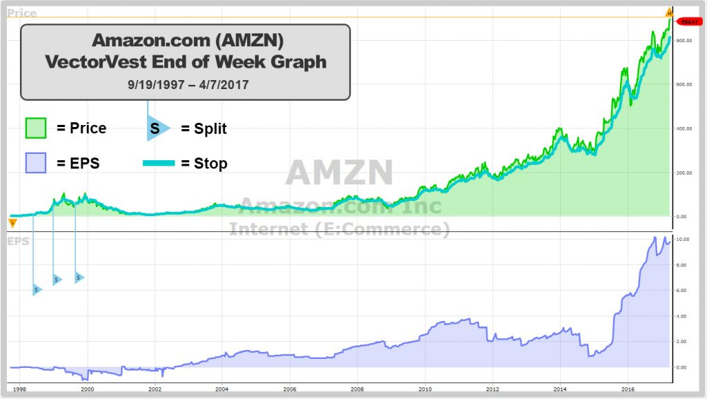 Amazon graph from VectorVest 7