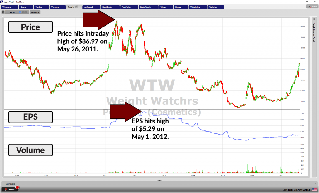 10-year graph of WTW