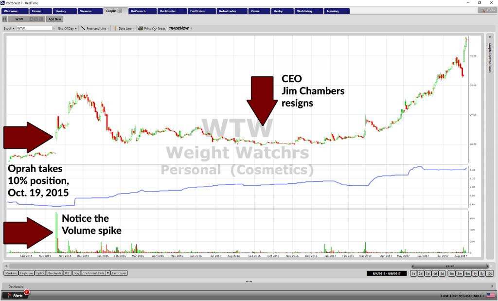 2-year WTW graph