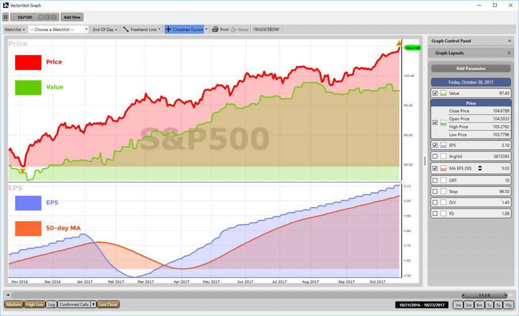 S&P 500 1 year WatchList